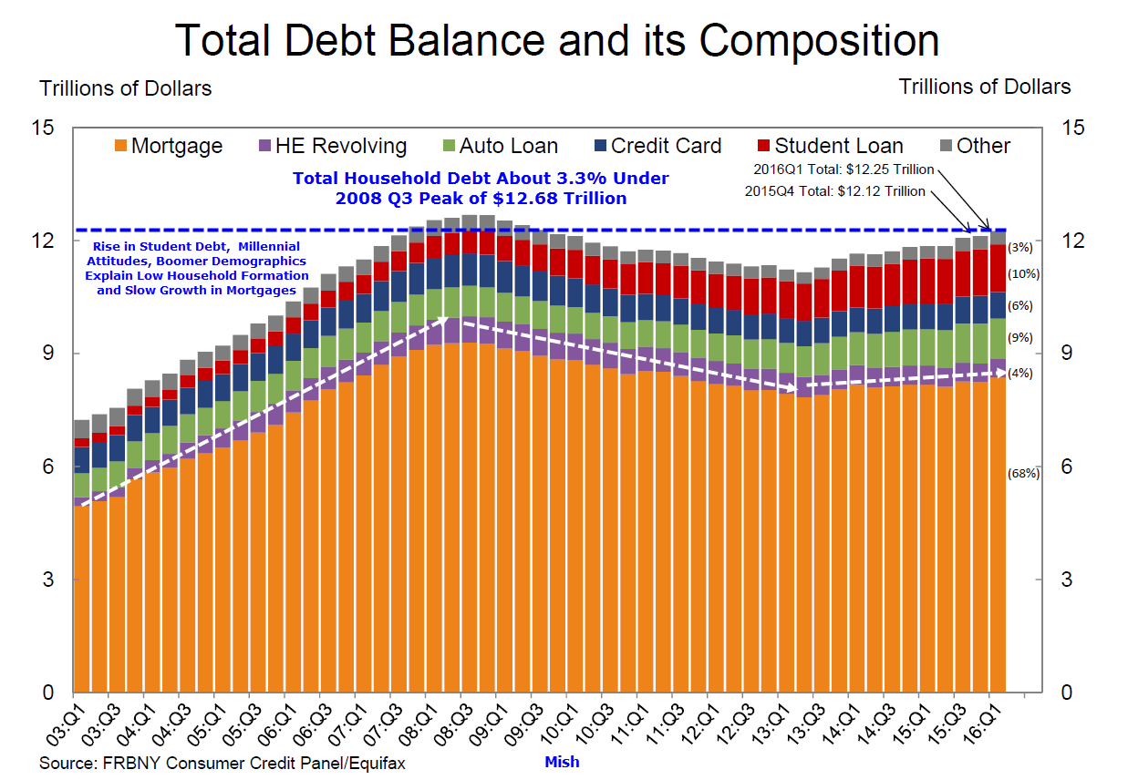 household-debt-2016q1c2