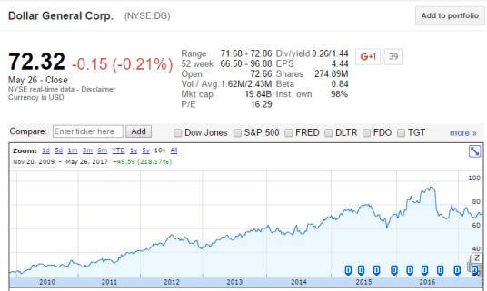 dollar general stock