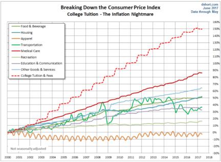 inflation nightmare