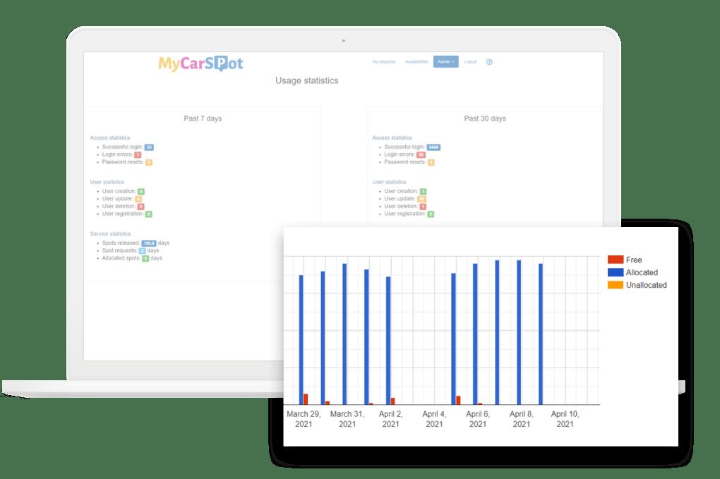 Statistics - Company car park management MyCarSpot