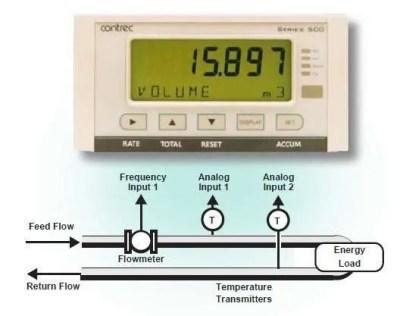 Contrec-515-HC01-Application