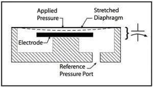 Capacitance Pressure