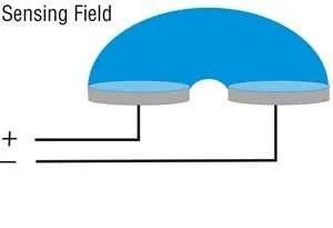 gems-cap-op-sensingfield