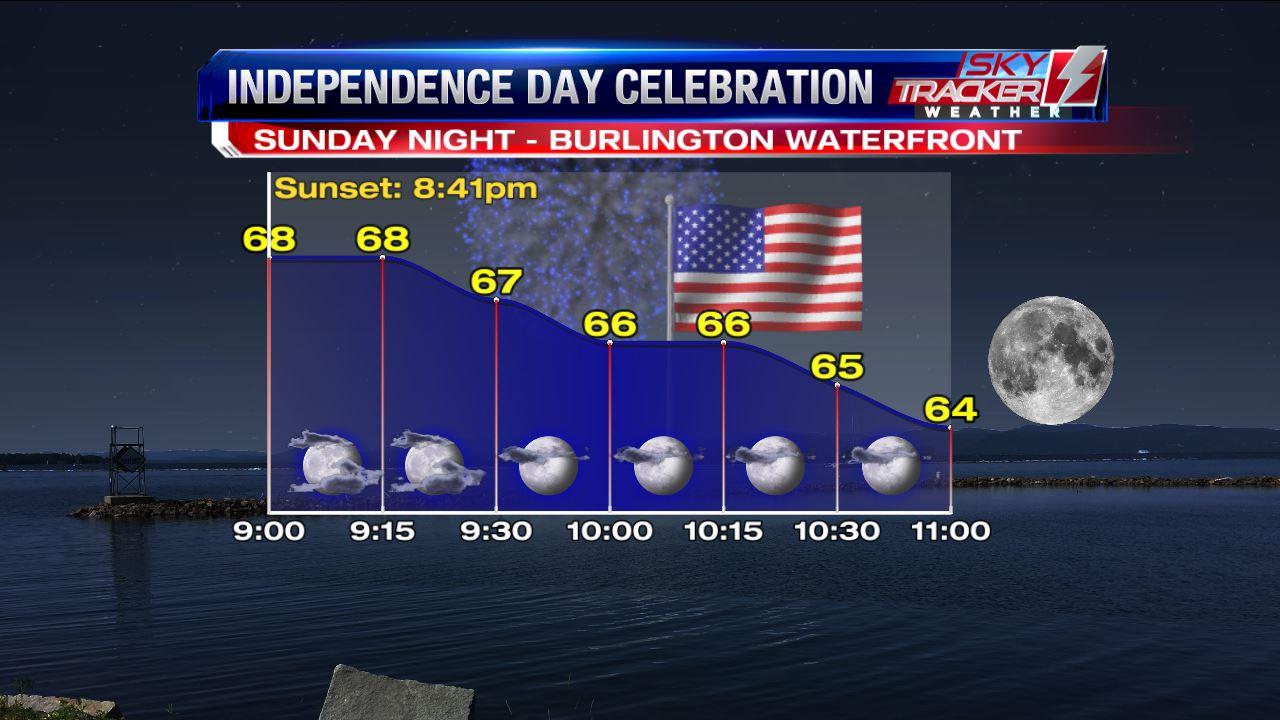 Burlington Fireworks Forecast as of June 29 2016