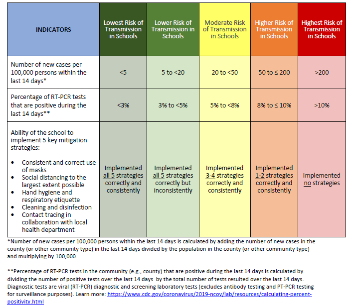 CDC Releases Indicators for Dynamic School Decision-Making Infographic