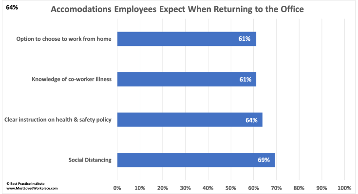 Over 83% of Ceos Want Employees Back in the Office in 2021, Only 10% of Employees Want to Return