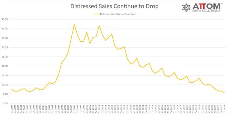 U.S. Total Distressed Sales