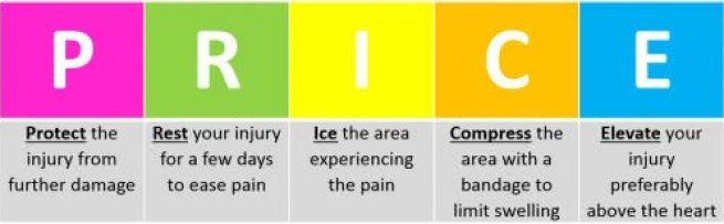 Instruction on what to do for ACL injury or knee pain