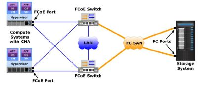 FCoE Connectivity