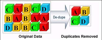 Deduplication