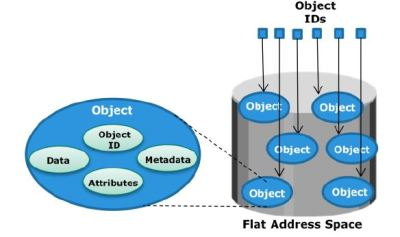 Object based storage