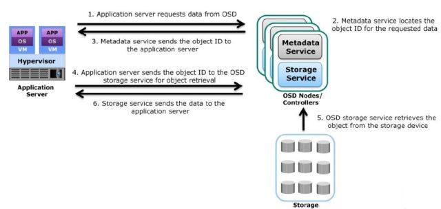 Retrieving data from OSD