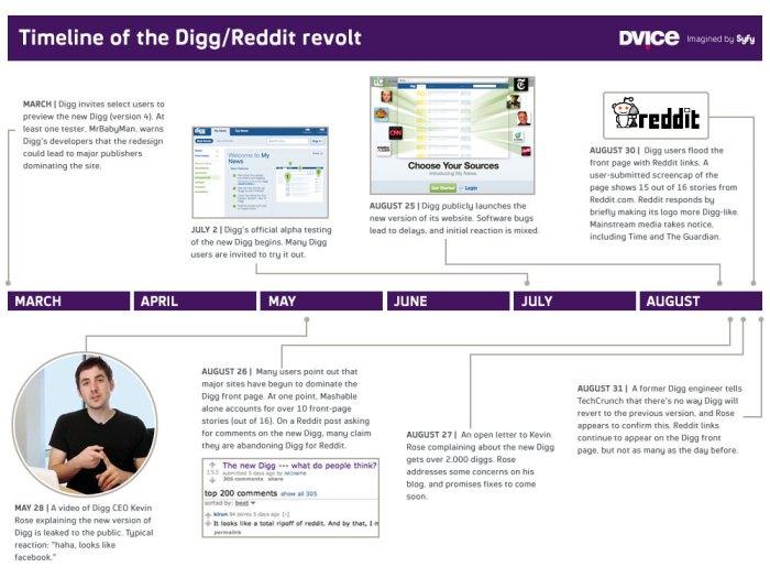 timeline of the digg - reddit revolt