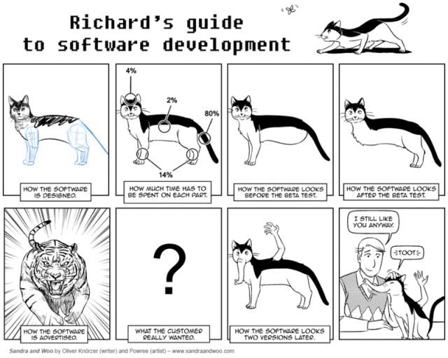 richard's guide to software development.jpg