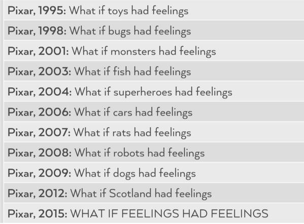 Pixar movie timeline.png