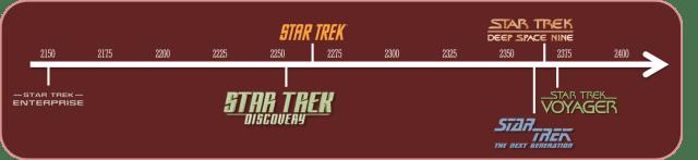Star Trek Timeline.png