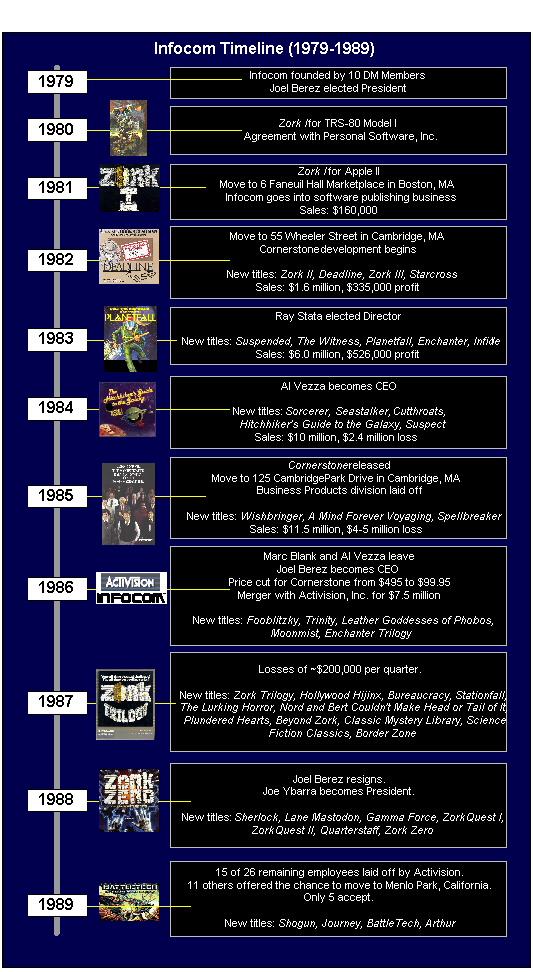 infocom-timeline.jpg (229 KB)