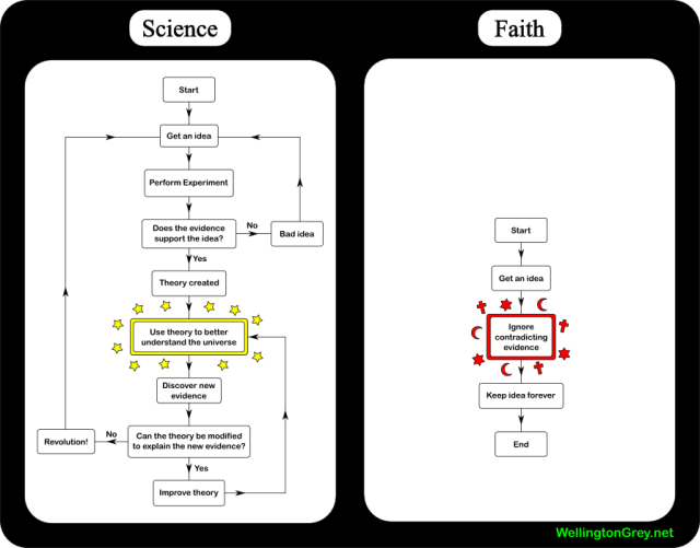 2007-01-15-science-vs-faith.png (74 KB)