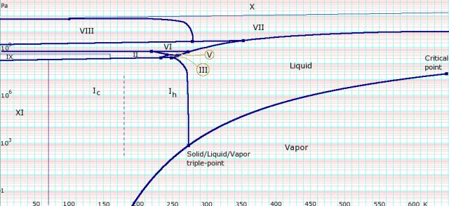 WaterPhaseDiagram.png (16 KB)