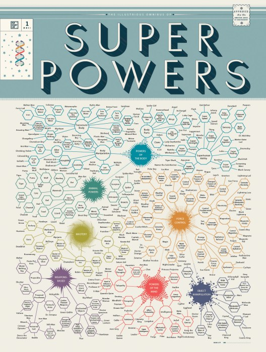 chart-of-superpowers-full.jpg (745 KB)