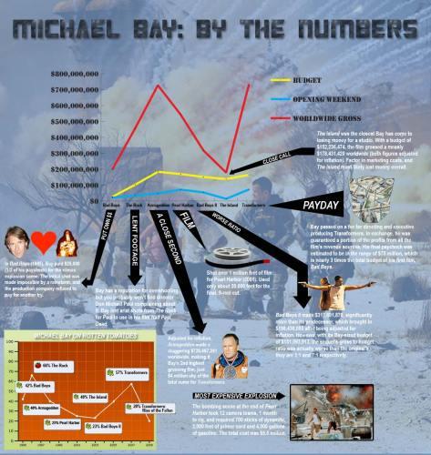 MichaelBayNumbers.jpg (214 KB)