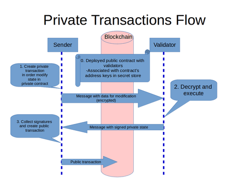 Private Transactions Flow