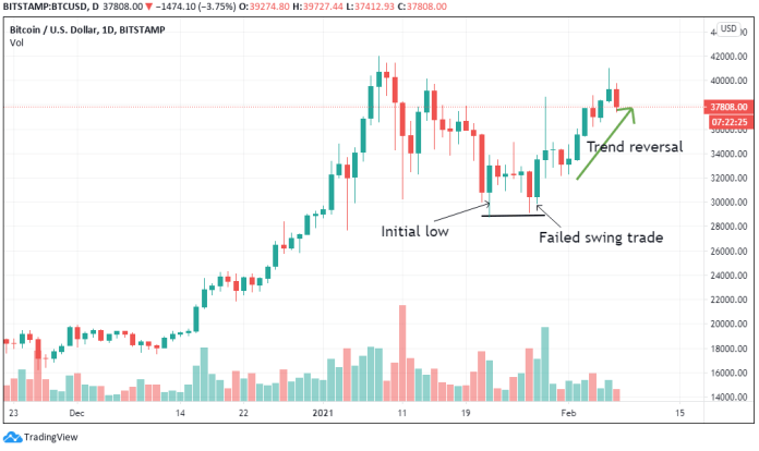 Top 10 Crypto Chart Patterns