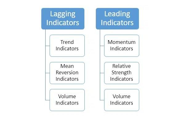 5 Types of FOREX Indicators