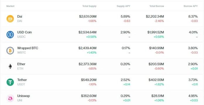 Top Crypto Lending Platforms