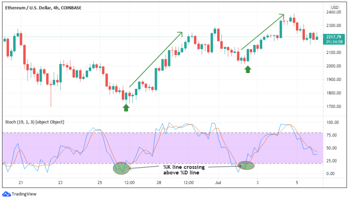 Top Altcoin Trading Indicators - Stochastic Oversold
