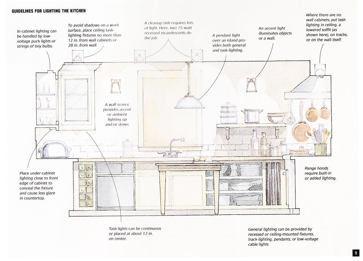 Mini Pendant Kitchen Light Fixtures
