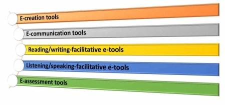 ICT tools for teachers