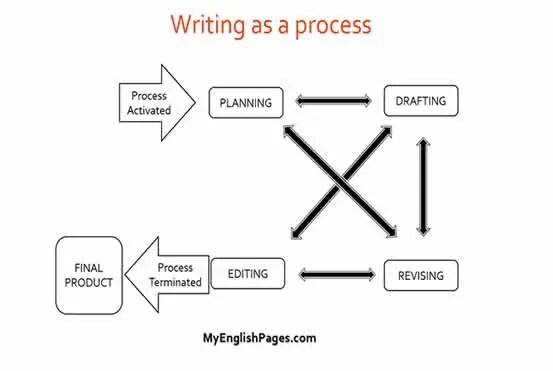 Process Writing (how to teach writing)