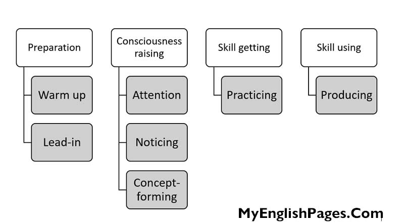 Discovery learning lesson stages