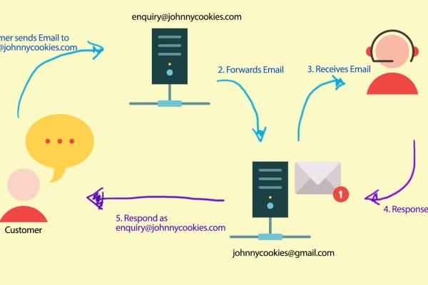 Gmail Receive and Send As