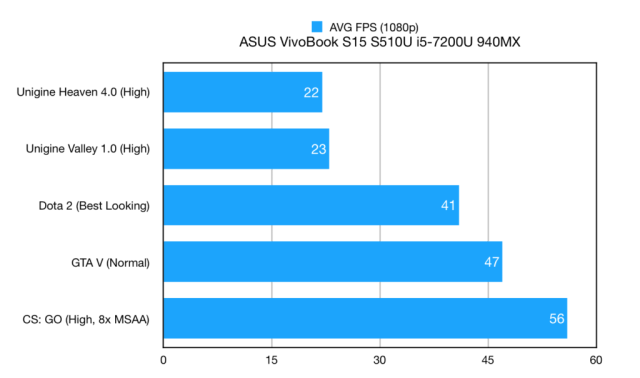 ASUS VivoBook S15 Game Benchmark