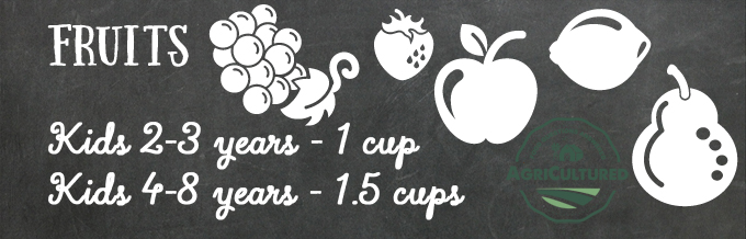 Kids 2-3 years old should eat 1 cup of fruits a day; kids 4-8 years old should eat 1.5 cups of fruits a day.