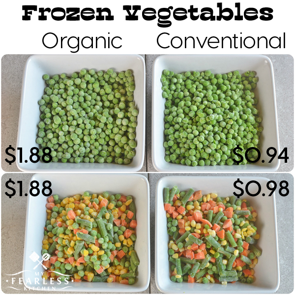 How Much Does An Organic Food Label Cost