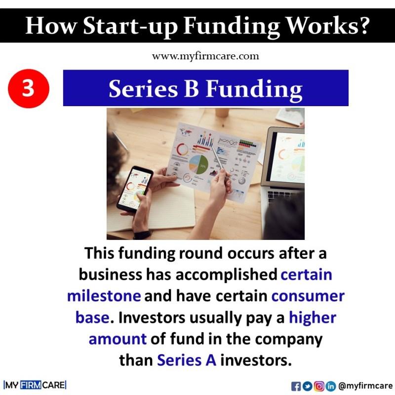 what is series B funding