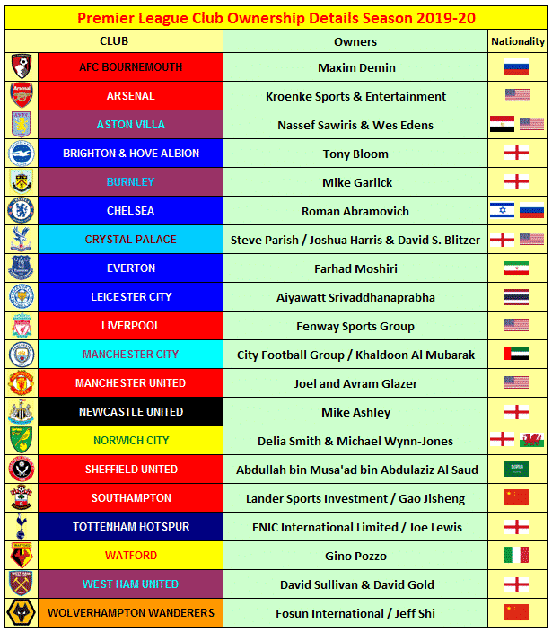 Premier League Clubs' Foreign Ownership