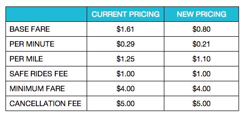 LA Uber Prices