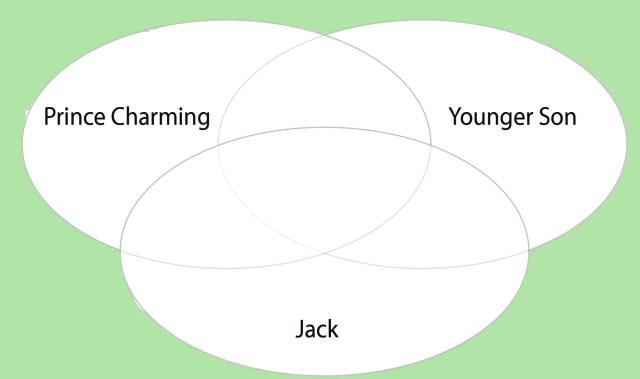 Venn diagram for folklore heroes