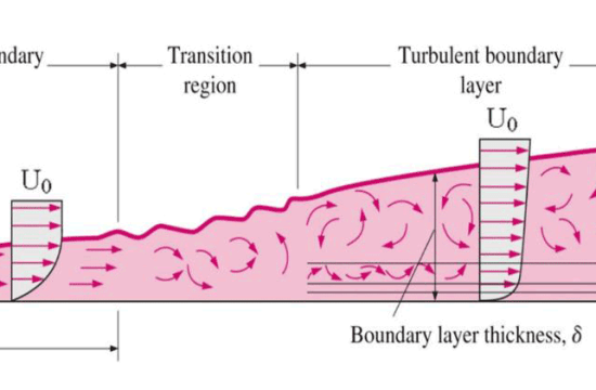 Boundary Layer Transition