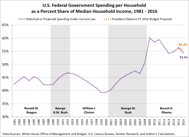 Image result for us government spending fiscal year 2016