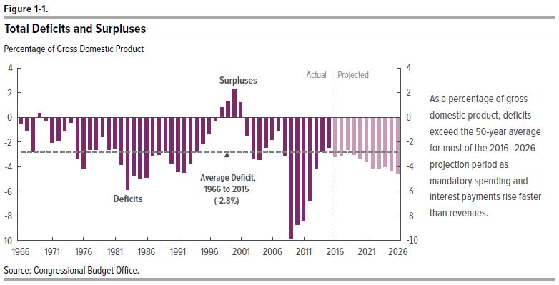 Image result for us government spending vs. revenue deficits 2016