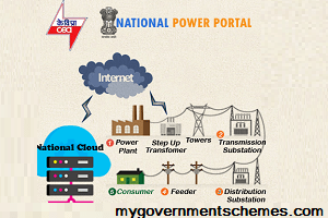 National Power Portal