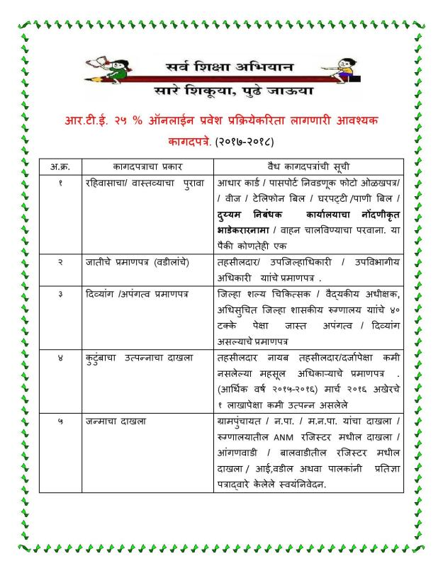 RTE Maharashtra Online Admission Required Documents