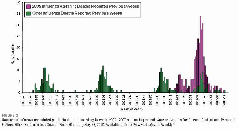 Flu Deaths in Children 2006-2010