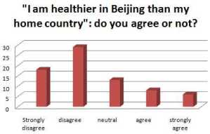 """""""I am healthier in Beijing than my home country"""": Agree or Disagree? Survey Says…"""