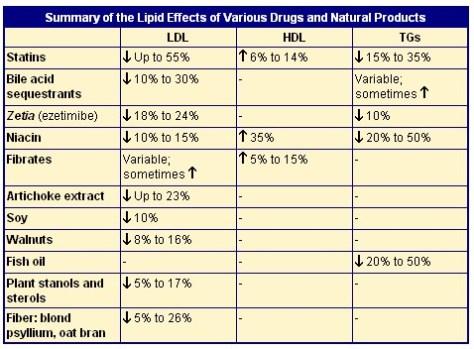 Summary of the Lipid Effects of Various Drugs on Hyperlipidemia